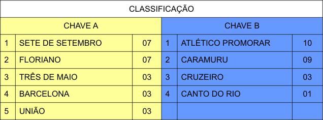 CLASSIFICAÇÃO_30.10.2017