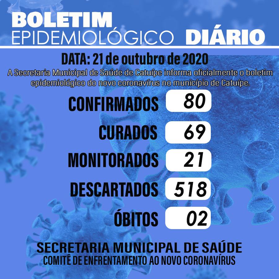 Boletim epidemiológico do dia 21 de outubro de 2020